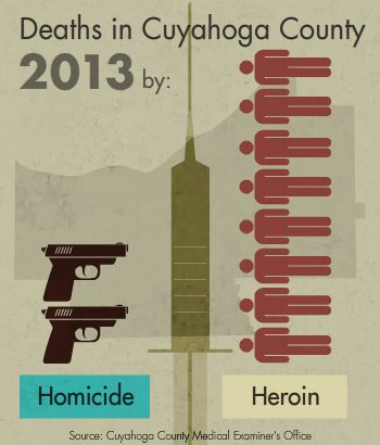Deaths in Cuyahoga County by herion is more than by homicide.